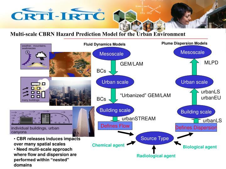 Multi-scale CBRN Hazard Prediction Model for the Urban Environment