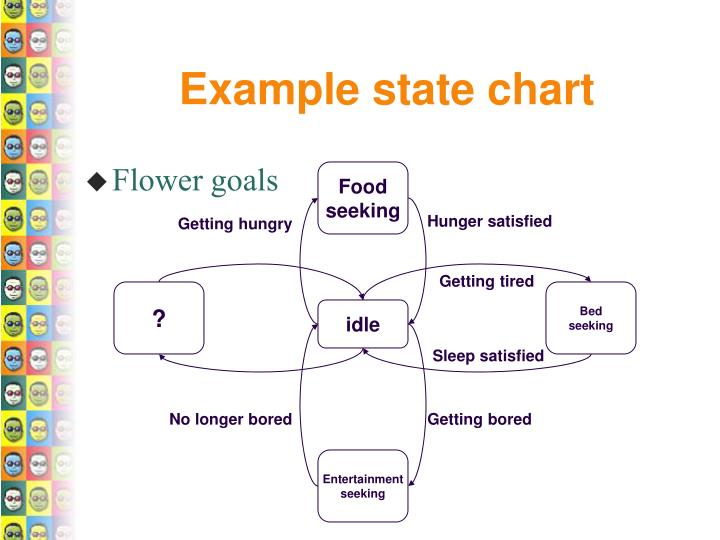 Example state chart
