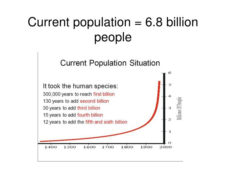 Current population = 6.8 billion people