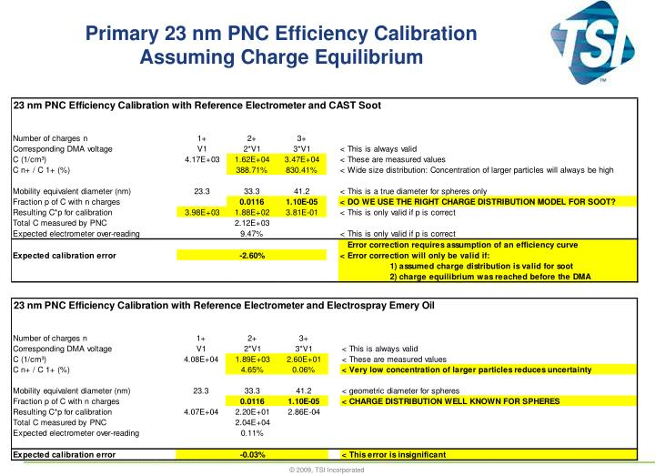 Primary 23 nm pnc efficiency calibration assuming charge equilibrium