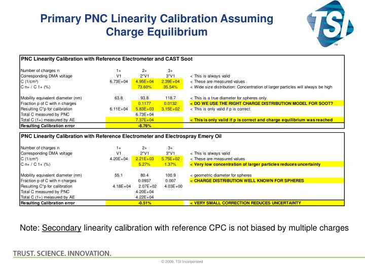 Primary PNC Linearity Calibration Assuming Charge Equilibrium