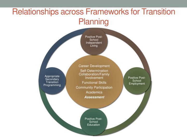 Relationships across Frameworks for Transition Planning