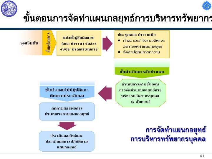 ขั้นตอนการจัดทำแผนกลยุทธ์การบริหารทรัพยากรบุคคล