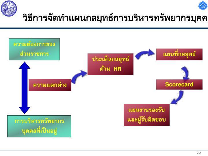 วิธีการจัดทำแผนกลยุทธ์การบริหารทรัพยากรบุคคล