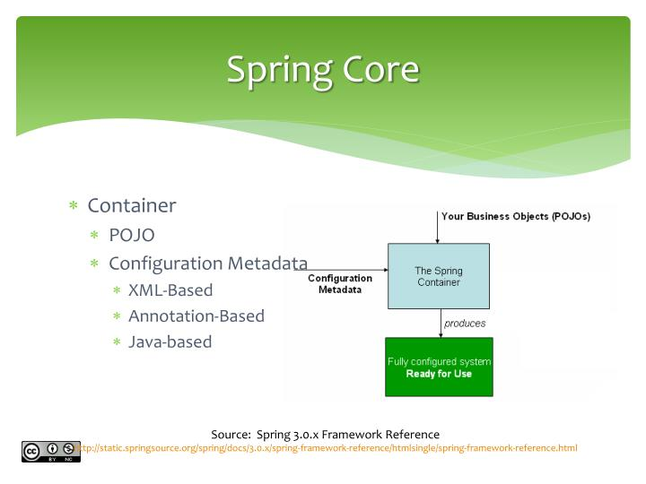 Spring Core