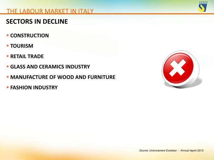 SECTORS IN DECLINE