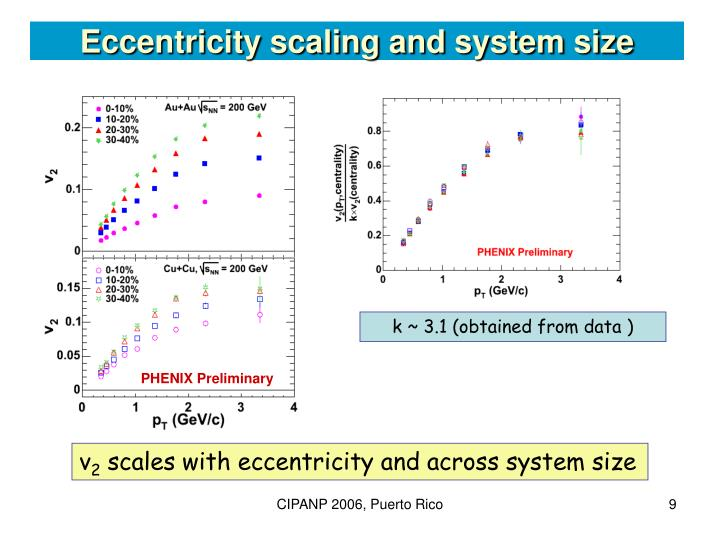 Eccentricity scaling and system size