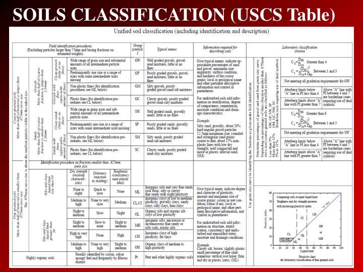 Soil classification flow chart pictures to pin on for Soil description