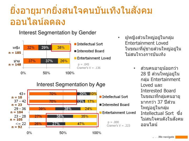 ยิ่งอายุมากยิ่งสนใจคนบันเทิงในสังคมออนไลน์ลดลง