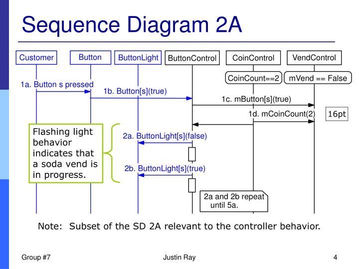 Sequence Diagram 2A