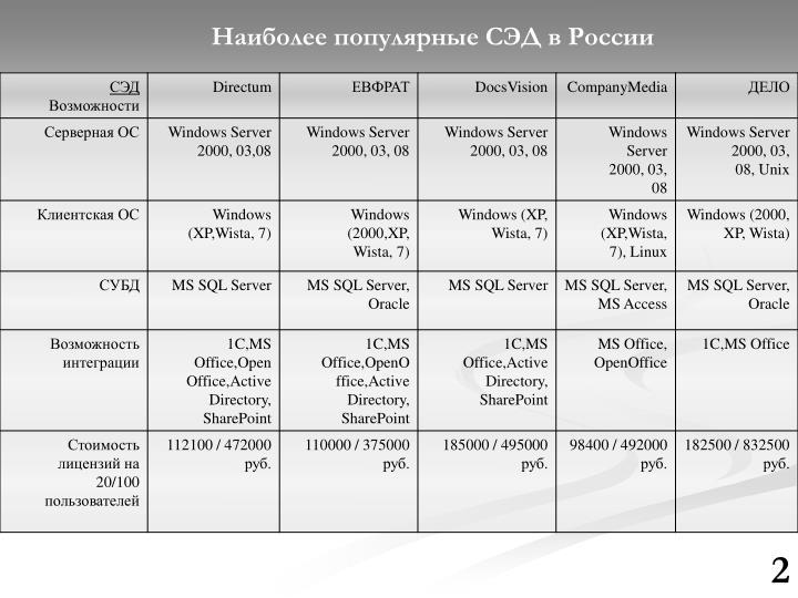 Наиболее популярные СЭД в России