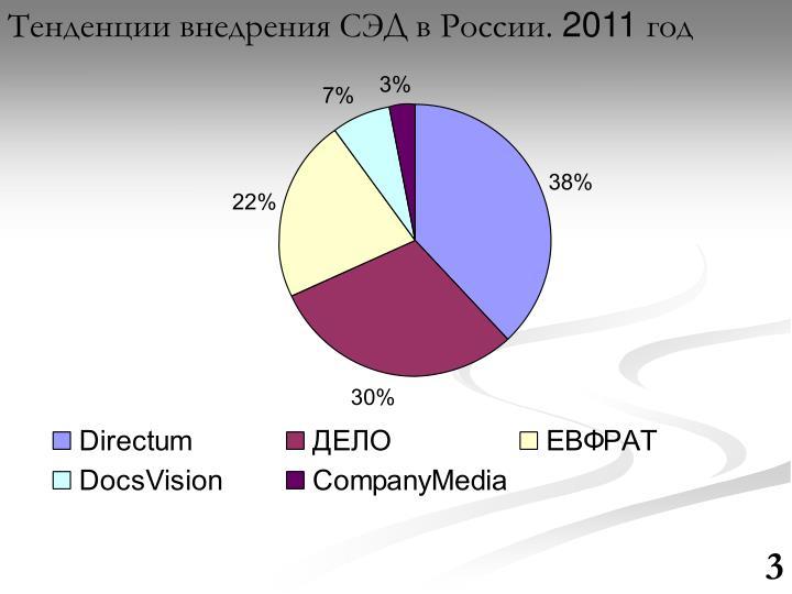 Тенденции внедрения СЭД в России.