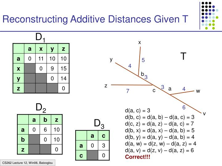 Reconstructing Additive Distances Given T