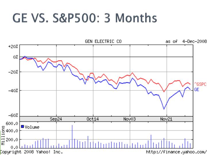 GE VS. S&P500: 3 Months