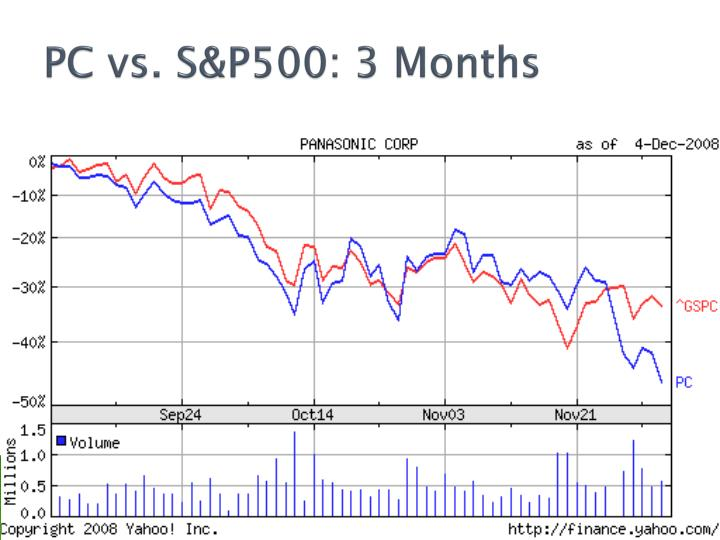 PC vs. S&P500: 3 Months