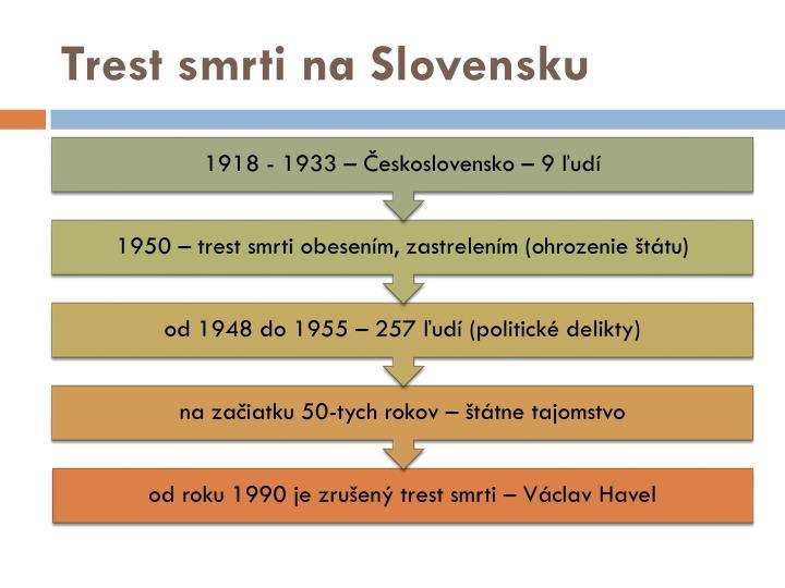 Trest smrti na Slovensku