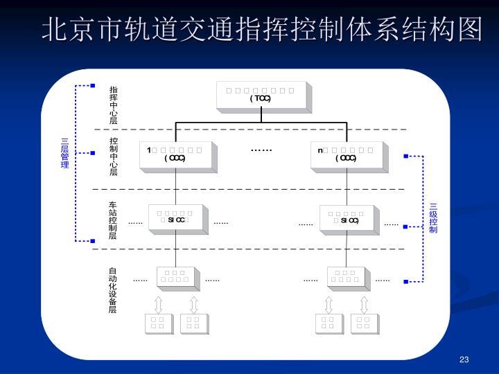 北京市轨道交通指挥控制体系结构图