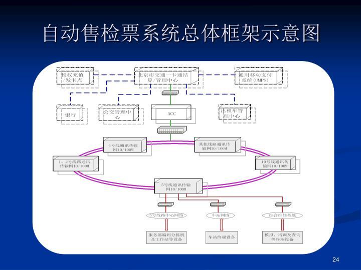 自动售检票系统总体框架示意图