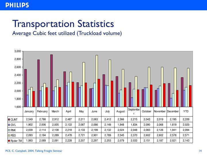 Transportation Statistics