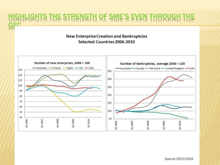 Highlights the strength of SME's even through the GFC