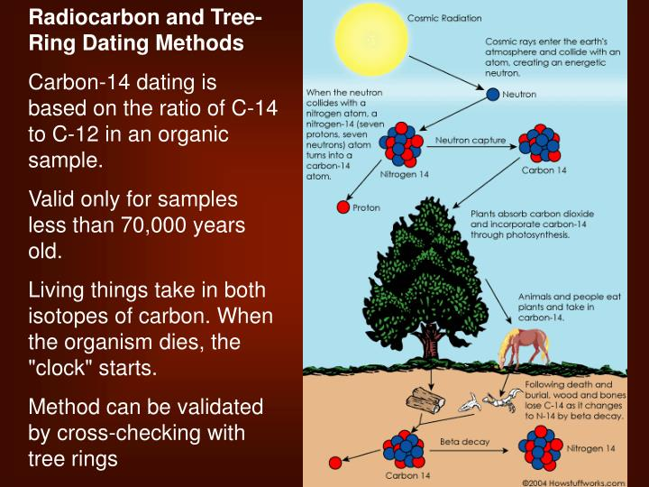 carbon dating and other methods