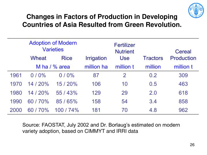 Changes in Factors of Production in Developing Countries of Asia Resulted from Green Revolution.