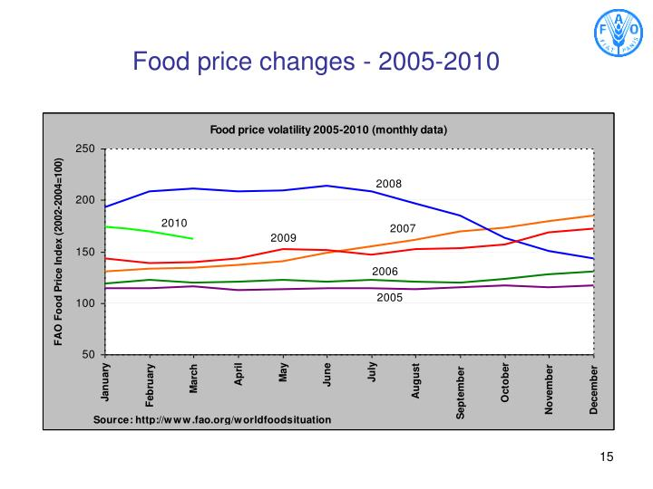 Food price changes - 2005-2010