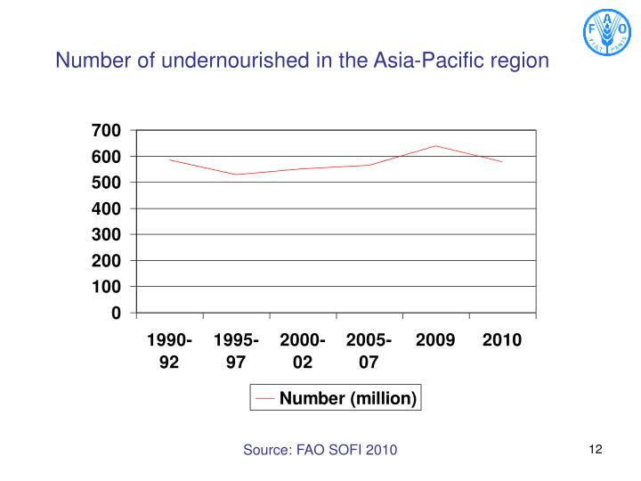 Number of undernourished in the Asia-Pacific region
