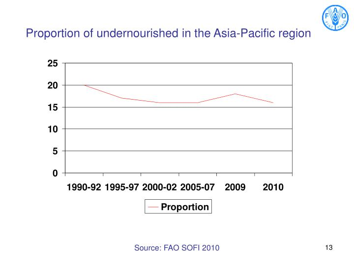 Proportion of undernourished in the Asia-Pacific region