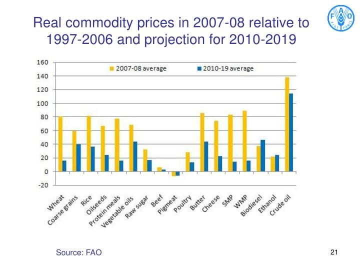 Real commodity prices in 2007-08 relative to 1997-2006 and projection for 2010-2019