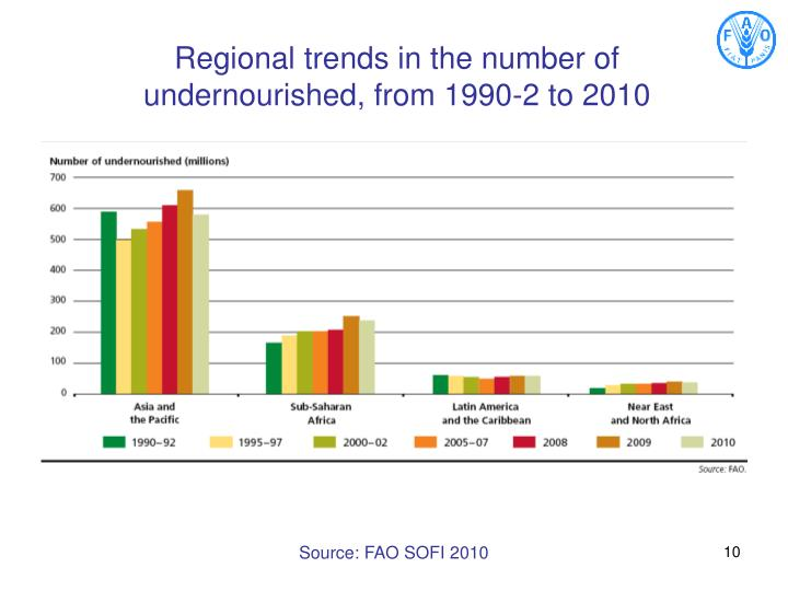 Regional trends in the number of undernourished, from 1990-2 to 2010