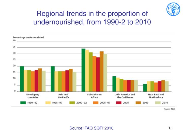 Regional trends in the proportion of undernourished, from 1990-2 to 2010