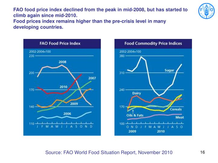 FAO food price index declined from the peak in mid-2008, but has started to climb again since mid-2010.