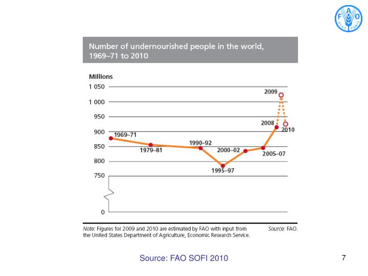 Source: FAO SOFI 2010