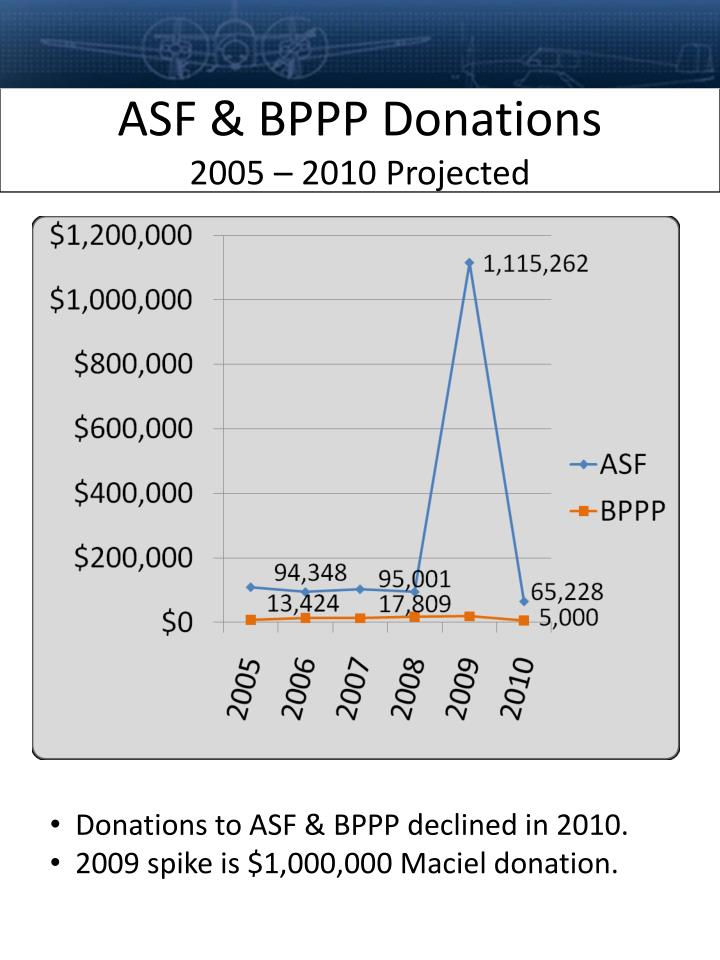 ASF & BPPP Donations