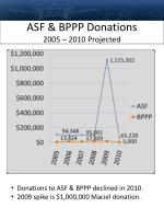 asf bppp donations 2005 2010 projected