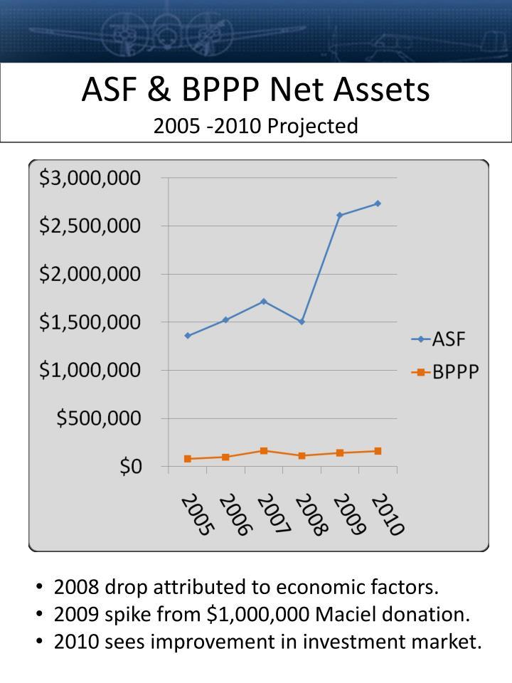 ASF & BPPP Net Assets
