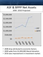 asf bppp net assets 2005 2010 projected