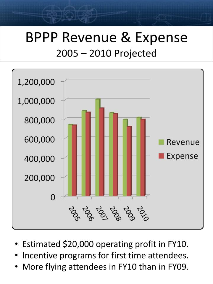 BPPP Revenue & Expense