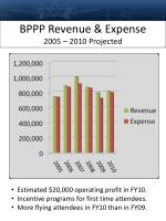 bppp revenue expense 2005 2010 projected