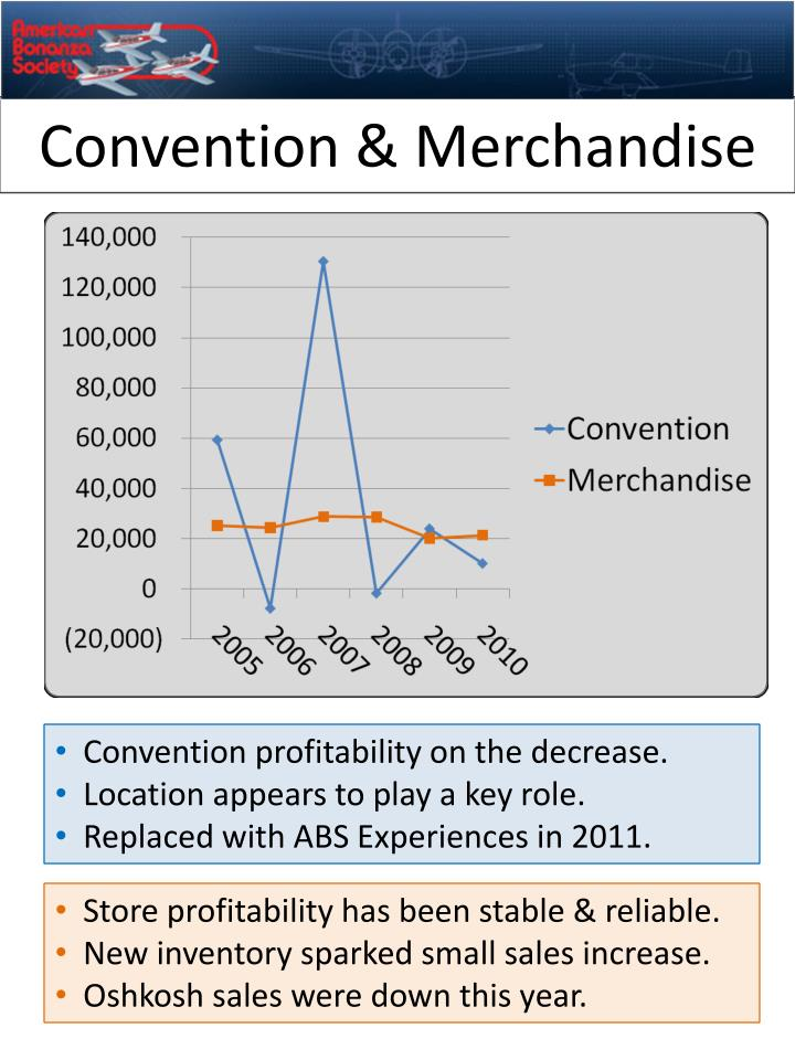 Convention & Merchandise