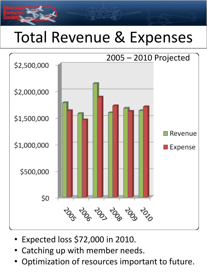 Total Revenue & Expenses