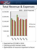 total revenue expenses