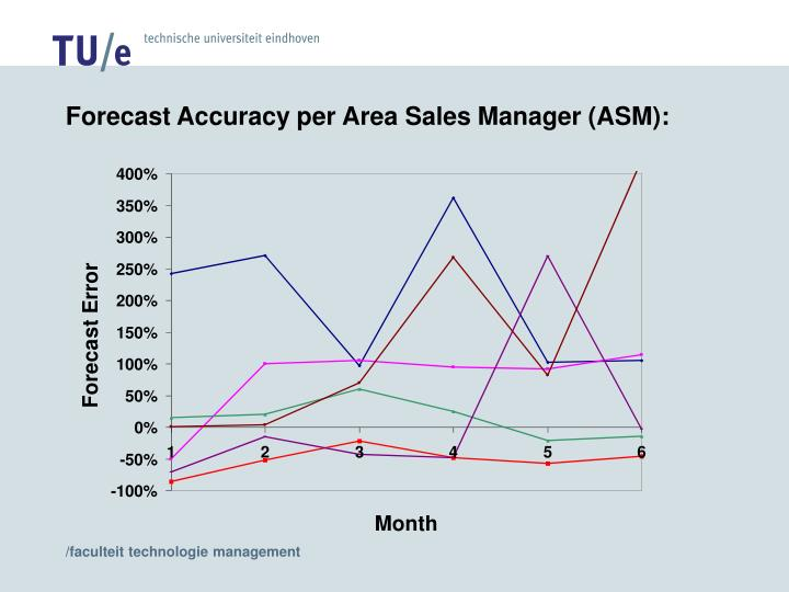 Forecast Accuracy per Area Sales Manager (ASM):