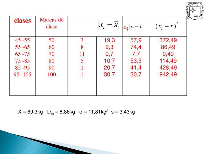 X = 69,3kg   D
