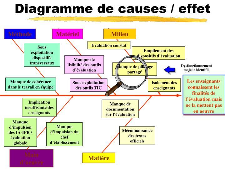 Diagramme de causes / effet