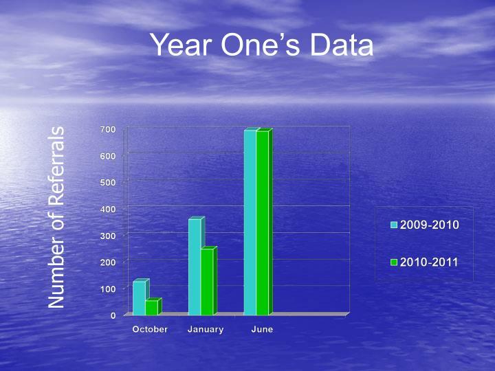 Year One's Data