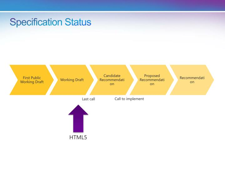 Specification Status