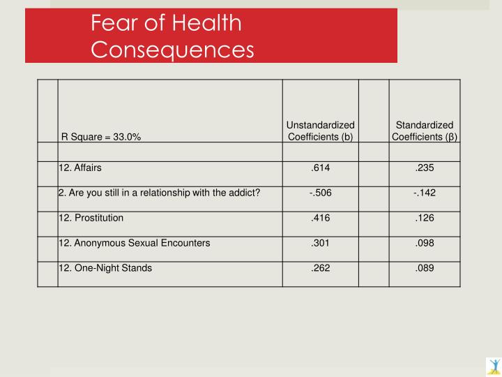 Fear of Health Consequences