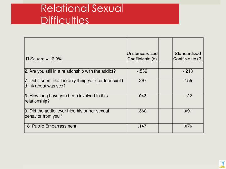 Relational Sexual Difficulties